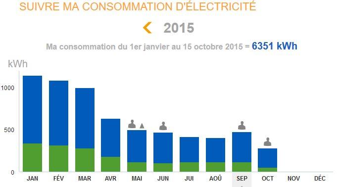 Changer de puissance kva et de fournisseur d 39 lectricit en 2015 notre - Facture edf moyenne maison ...