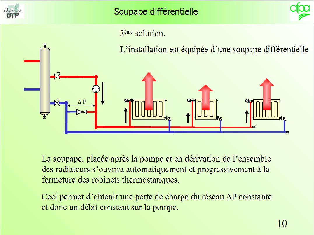 installation d'une vanne différentielle sur le circuit de ... - Fonctionnement Robinet Thermostatique Radiateur